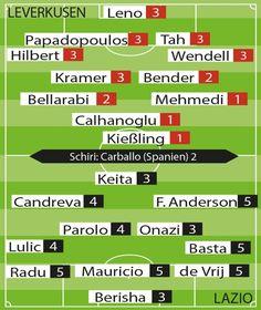 Geschafft! Leverkusen in der Champions League. Aber Son vor dem Abflug nach Tottenham http://www.bild.de/sport/fussball/bayer-leverkusen/zieht-in-champions-league-ein-42341992.bild.html