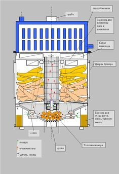 газогенераторной печи из