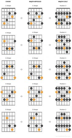The CAGED guitar theory system is a way of organizing the guitar fretboard in a meaningful way to allow you to play up and down the fretboard with ease. Guitar Scales Charts, Guitar Chords And Scales, Music Theory Guitar, Guitar Chords Beginner, Guitar Chords For Songs, Music Chords, Guitar Chord Chart, Music Guitar, Guitar Lessons