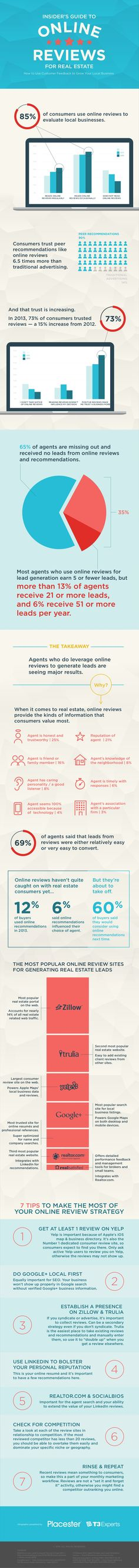 Insiders Guide To Customer Reviews for Real Estate & Local Businesses by Placester via slideshare