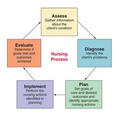 case study of holistic nursing practices in context Holistic nursing practice, 23(2) a case study in clinical practice the american journal of maternal child nursing, 32(1), 64 [context link.