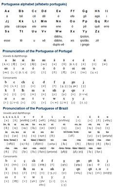 Portuguese (Português) is a Romance language spoken by about 220 million people mainly in Portugal and Brazil (Brasil), and also in Angola, Mozambique (Moçambique), Cape Verde (Cabo Verde), Guinea-Bissau (Guiné-Bissau), São Tomé e Principe, East Timor (Timor-Leste), Equatorial Guinea and Macau. There are also communities of Portuguese speakers in Goa, Daman and Diu in India, and in Malacca in Malaysia. (...)