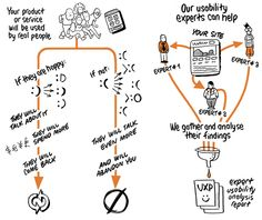 UX Passion - Heuristic and Expert Evaluations