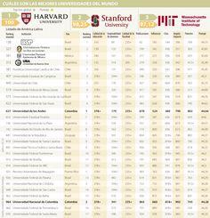 Entre las 1.000 mejores universidades del mundo aparecen Los Andes y la Nacional