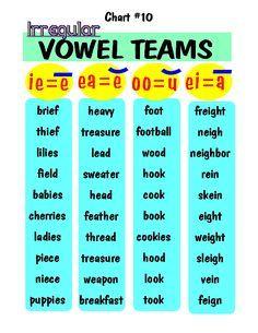 Vowel teams