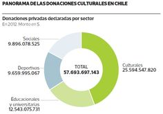 Según el Consejo de la Cultura  privados donaron más de US$50 millones a la cultura en 2012. #Chile octubre 2013
