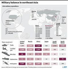 China North Korea, Military, Japan, Technology, History, Korea, Guns, China, Historia
