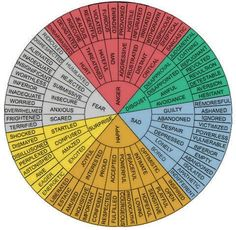 A colored chart with better substitutes of simple words. #writing