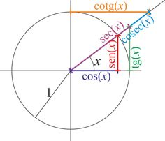 Resultado de imagen de circunferencia trigonometrica