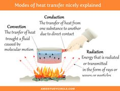 Modes of heat transfer Michelle T, Mechanical Engineering, Heat Transfer, Science, Engineering