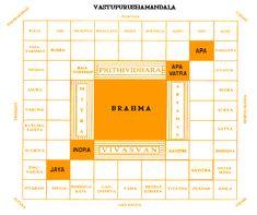 Vastu Shastra and Sacred Architecture | Sri Narasingha Chaitanya Ashram