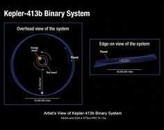 Kepler-413b Binary Star System: This illustration shows the unusual orbit of planet Kepler-413b around a close pair of orange and red dwarf stars.