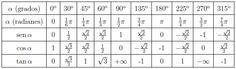 Tabla de las razones trigonométricas (seno, coseno y tangente) de los ángulos más característicos (0º, 30º, 45º, 60º, 90º, 180º y 270º).