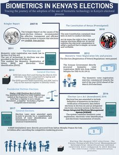 Infographic on the history of biometrics in elections Right To Privacy, Data Protection, Constitution, Infographic, Technology, Content, History, Tech, Infographics
