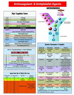 Anticoagulants Pocket Card: Harilal Nair: 9781941004012: Amazon.com: Books