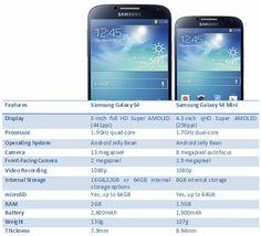 Samsung Galaxy S4 Vs Samsung Galaxy S4 Mini Specs Compared