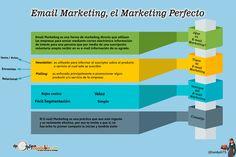 Infografia Email Marketing