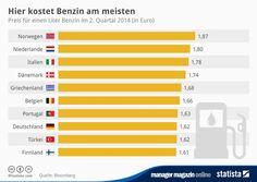 In diesen europäischen Ländern kostet Benzin noch mehr als in Deutschland.