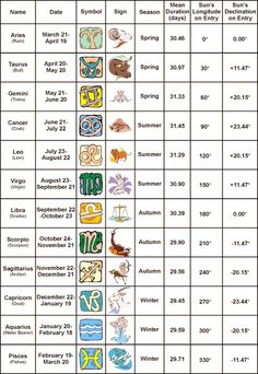 Astrology sign dating compatibility