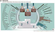 Innovación: empresas altamente innovadoras en Colombia Enterprise Application Integration, Innovative Products, Parts Of The Mass, Countries, Colombia