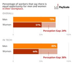 1939ff53f26 Overwhelming Majority Of Men In The  Tech Industry Believe There Is No   Gender-