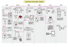 A customer journey map of home cooking support service