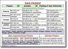 Passiv #passiv #deutsch