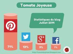 Comme quoi le travail porte ses fruits. #Pinterest, est le premier site référent de mon blog Tomate Joyeuse.  voici pourquoi http://tomatejoyeuse.blogspot.com/2014/07/pinterest-premier-reseau-social.html