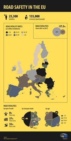 The EU boasts a pretty good record on road safety, but which countries are the safest? Discover EU road fatality figures by country, age, gender and more. European Parliament, Safety, Infographics, Portuguese, Countries, Spanish, German, Twitter, Pretty