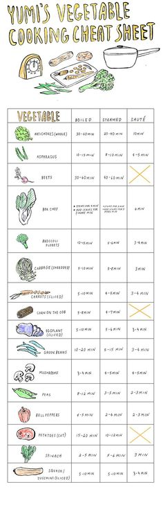 Vegetable Cooking Cheat Sheet.  Vegetables generally require very little prep. Join the EAT YOUR VEGGIES challenge: http://ow.ly/9Add3.  www.SkinnyMs.com