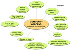 THERE IS A COMMON SET OF DESIGN ELEMENTS that make the experience of community gardening an enjoyable one. It is a set that has become defined through more than 30 years of community gardening i… Layout Design, Design Ideas, Soil Improvement, Organic Gardening Tips, Public Garden, Garden Edging, How To Make Tea, Organic Vegetables, Along The Way