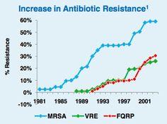 antibiotic resistance graph