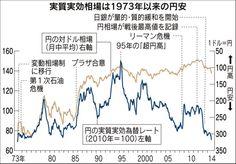 日本経済新聞 対ドルの円相場の見かけ以上に実質実効相場が安いのは「貿易関係が強まる中国をはじめとしたアジアの通貨価値が高まっていることを反映している」(