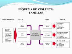 tipos de violencias familiar - Buscar con Google Boarding Pass, Google, Molde, Amor, Mariage, Cook