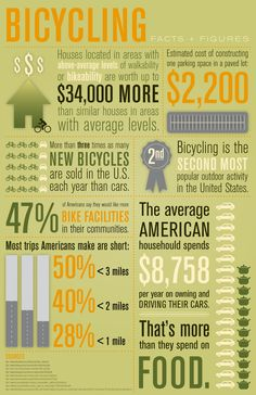 Bicycling Facts & Figures    Also a good example of a well-designed info-graphic. (Most these days are more about visual tricks than communicating.)    image from infographiclist.files.wordpress.com