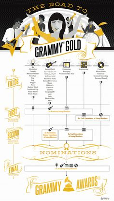 Have you ever wondered how an artist wins a GRAMMY? Check out our info-graphic of the GRAMMY Awards process. The Road to GRAMMY Gold...