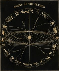 Orbits of the Planets / Sacred Geometry <3