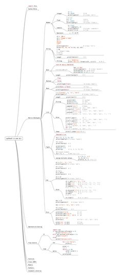 Are you learning Python? do you want to grasp all python fundamentals in one place? if yes, then take a look on this single image to learn Python, all Python basics in one image. Computer Coding, Computer Science, Computer Programming Languages, Arduino Programming, Learn Programming, Programming Humor, Python Language, Python Cheat Sheet, Computer Programming