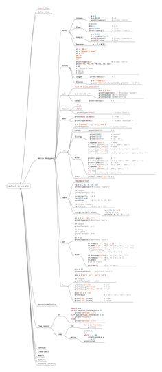 Python en una imagen