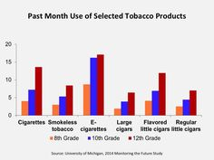 Among all tobacco products, middle and high school students use e-cigarettes the most.  Past Month Use of Selected Tobacco Products  Source: University of Michigan, 2014 Monitoring the Future Study