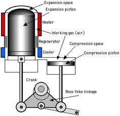 beta type stirling engines updated 7 27 2013 sustainable energy stirling engine