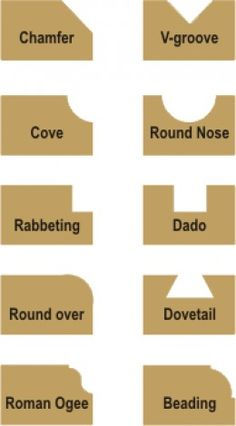 different router bits cut different shapes.