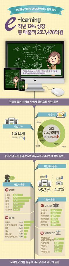 산업통상자원부 2012년 이러닝 실태 조사 인포그래픽입니다.