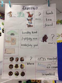 Gruffalo Talk for Writing text map Gruffalo Eyfs, Gruffalo Activities, The Gruffalo, Preschool Literacy, Kindergarten Writing, Literacy Activities, English Writing Skills, English Lessons, Talk 4 Writing