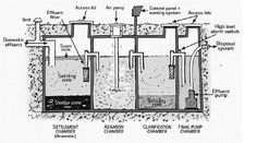 SKETCH of a typical aerobic treatment unit tank, aerator, chamber Septic Tank Design, Septic Tank Systems, Septic System, Septic Tank Installation, Septic Tank Service, Garage Workshop Plans, Plumbing Drains, Sewer System, Arquitetura