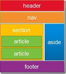 HTML5 Part 1: Semantic Markup and Page Layout