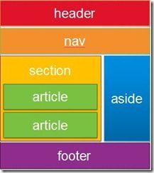HTML5 Part 1: Semantic Markup and Page Layout