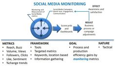 ♥✤♥ 50 Top Tools for #Social #Media #Monitoring , Analytics, and Management ♥✤♥ @Pam Dyer Use these platforms to manage, measure, and analyze your social media marketing initiatives.  These 50 tools distill data in ways that are relevant to your social media marketing plan, enabling you to figure out how to succeed with your audience. #SEO #OMG #weird #bizarre #Goodies #Stuff #internet #web #social #media #socialmedia #network #Tech #technology