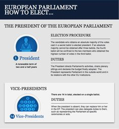 How to elect the President of the European Parliament - infographic
