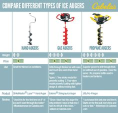 What's the difference between different types of augers? Take a look at this chart before you hit the ice.